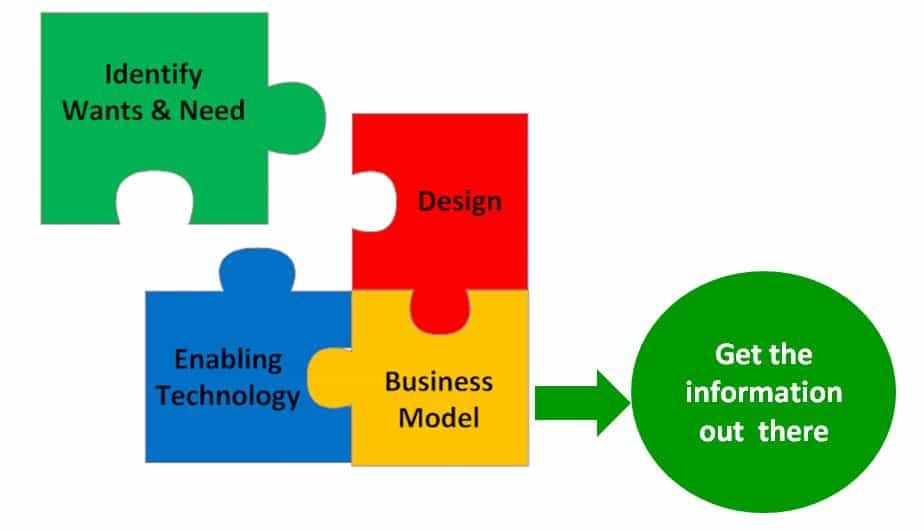 Steps-in-managing-innovation