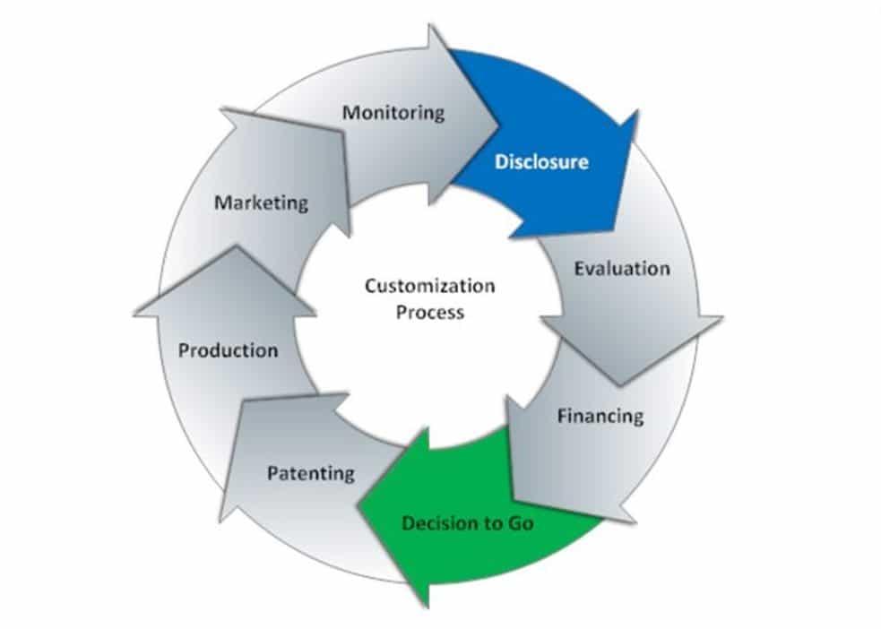 Commercialisation 1