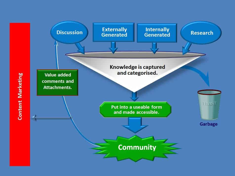 Expert knowledge builds communities.